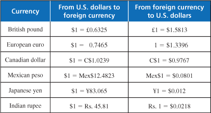Exchange united states dollar usd to euros eur exchange rate www