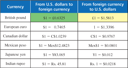 Most Popular GBPUSD (British Pound Sterling to US Dollar) conversions