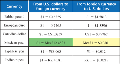 Exchange Rate Conversions