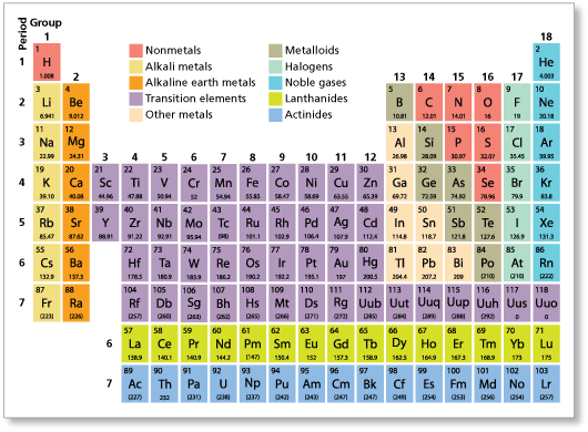 suppose unbinilium hypothesized element 120 is an undiscovered alkaline earth metal write a syllogism that involves unbiniliums state at room