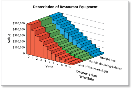 math you 4 4 depreciation page 192