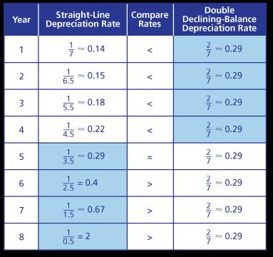 math you 4 4 depreciation page 193