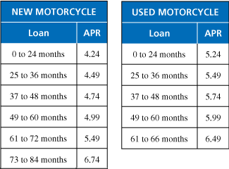 Math you 62 buying now paying later page 268 the tables show loan rates and terms for new and used motorcycle purchases see example 1 and example 2 thecheapjerseys Gallery