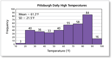 Math you 93 describing dispersion page 430 the histogram shows the distribution of the daily high temperatures of pittsburgh for 2010 what percent of the temperatures lie within 1 standard deviation ccuart Choice Image