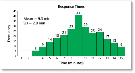 Math you 9394 quiz page 444 the histogram shows the distribution of the ambulance response times for 250 emergency calls in a city use the confidence interval calculator and a 95 ccuart Choice Image